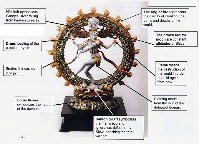 Dont Forget These 5 Rules When Placing Your Shiva Statue At Home