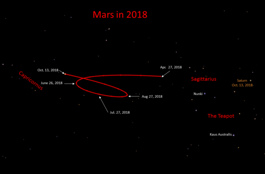 Mars RX In Aquarius, 16th May 2018